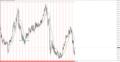[2000年][過去分析][年チャート]