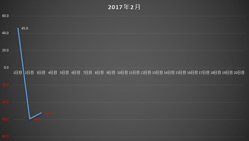 f:id:akanefx:20170205142506p:plain