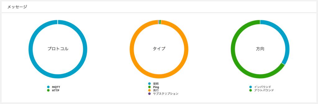 f:id:akanuma-hiroaki:20170701135628p:plain