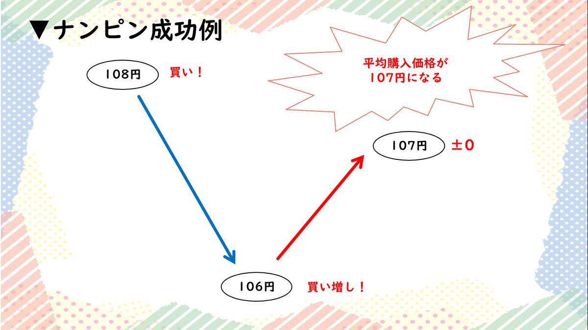 f:id:akari_tokyofx:20190710153534p:plain