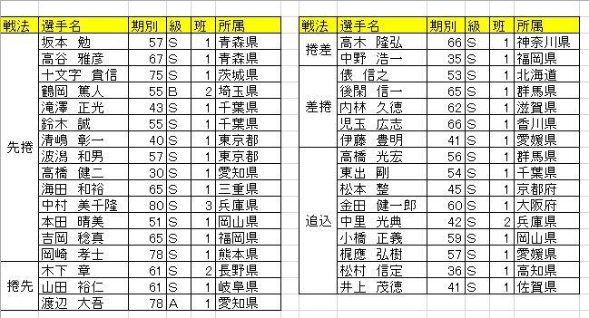f:id:akashi_keirin:20170409201614j:plain