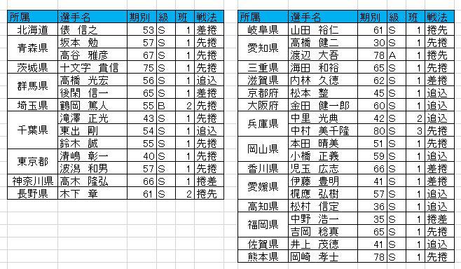 f:id:akashi_keirin:20170409201629j:plain