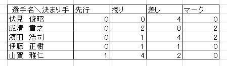 f:id:akashi_keirin:20180127221014j:plain