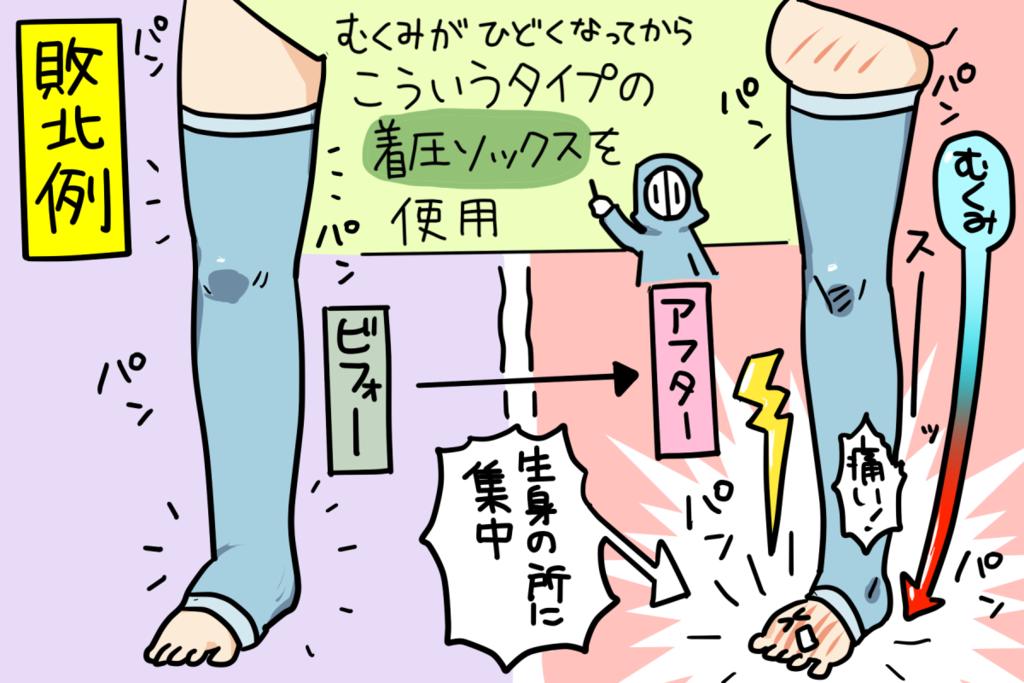 足 の むくみ とる 方法