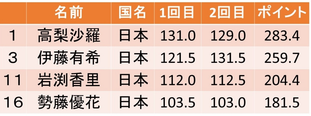f:id:akatsuki_18:20170108020446j:plain