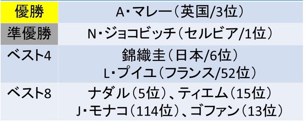 f:id:akatsuki_18:20170425183525j:plain