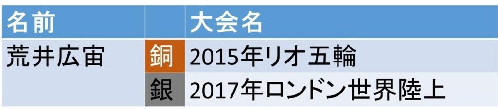f:id:akatsuki_18:20170815152241j:plain