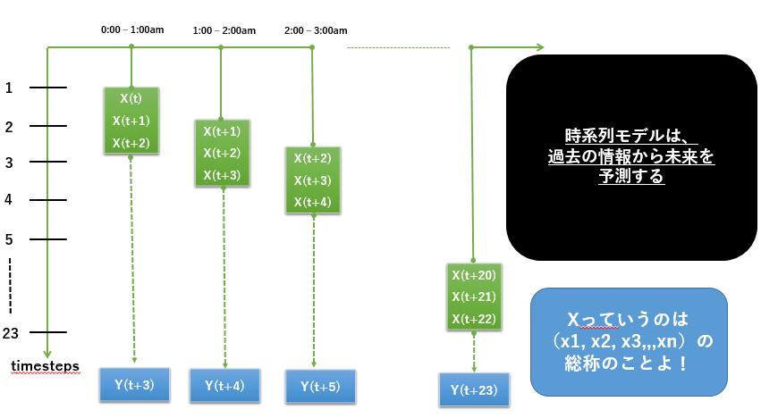 時系列モデルの予測のイメージ