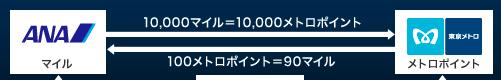 f:id:aki-america:20160120221945p:plain
