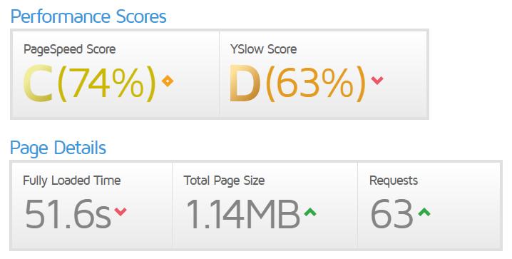 はてなブログのアクセス速度