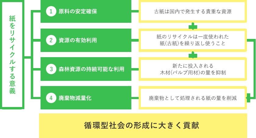 f:id:akibon-cocoan:20190929174532p:plain
