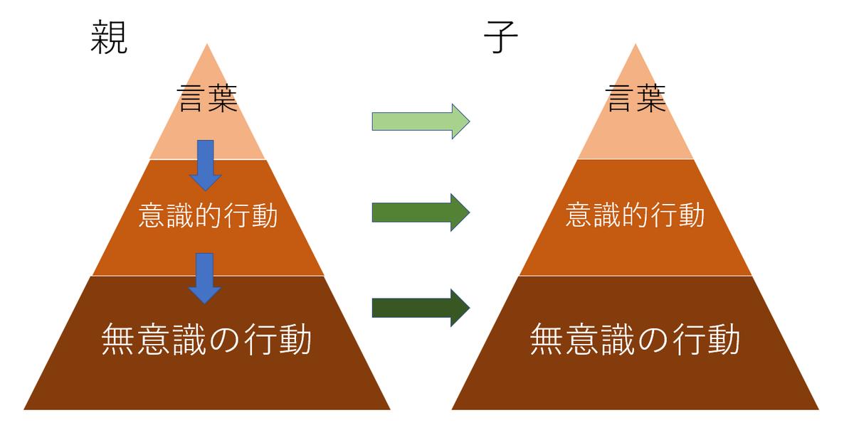 f:id:akihiko-shibata:20190713030228p:plain
