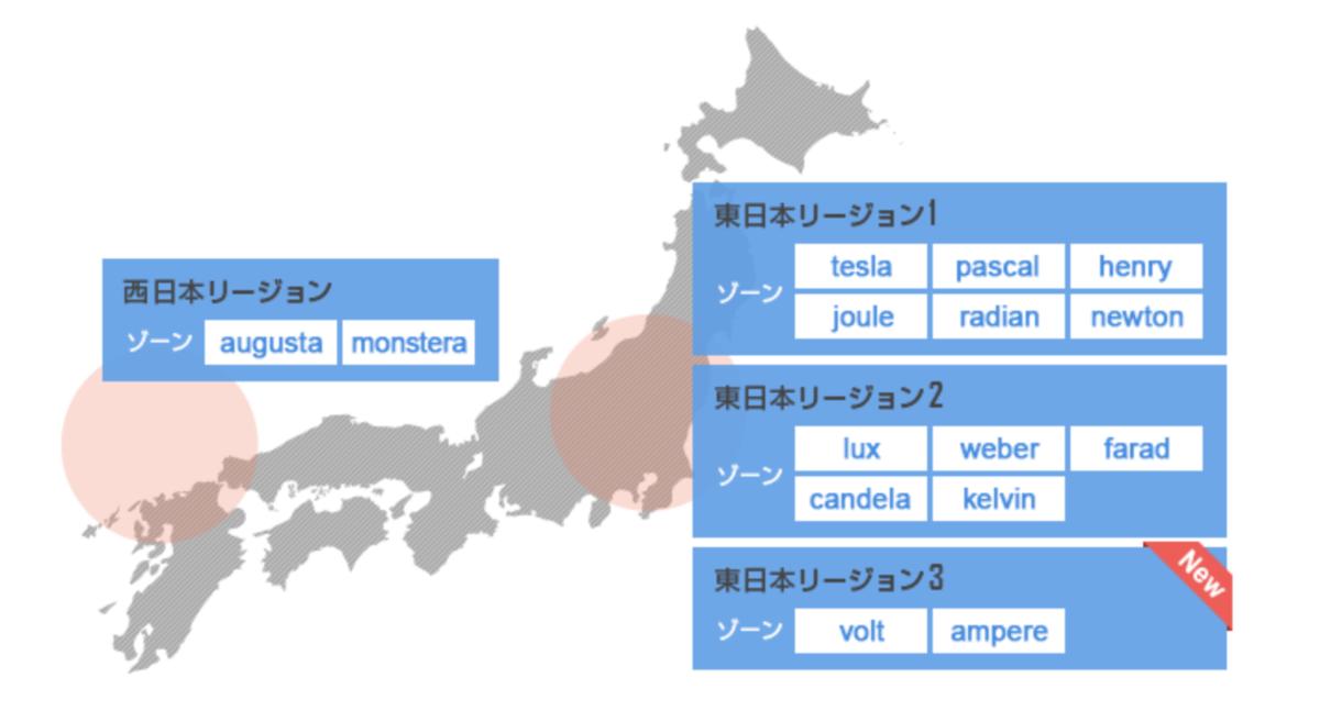 【2020年7月〜10月版】IDCFクラウド アップデートニュース