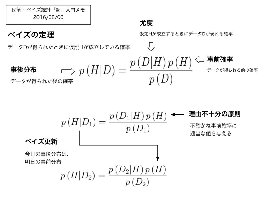 f:id:akimacho:20160806192039p:plain