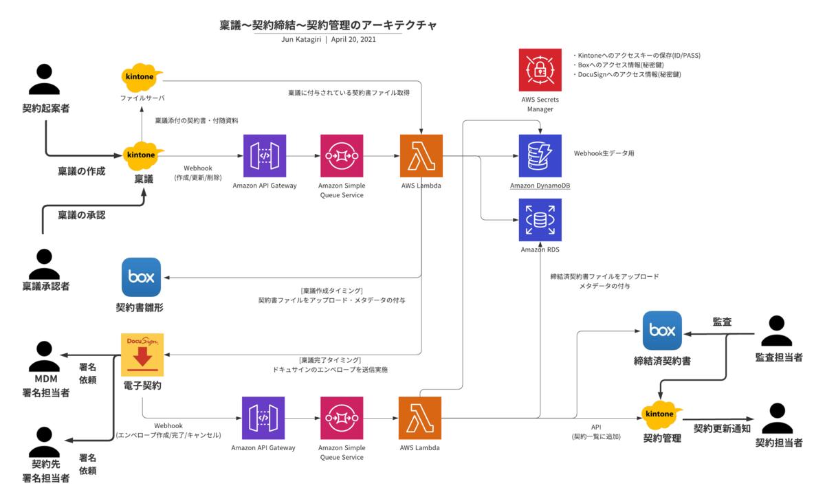 f:id:akinama2:20210420104630p:plain