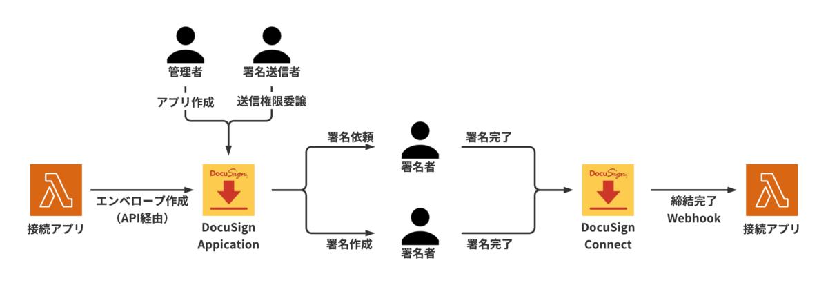 f:id:akinama2:20210422104206p:plain