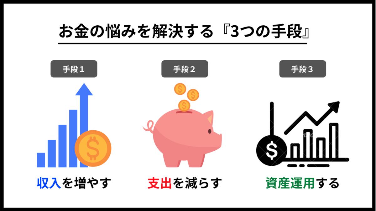 マネマネ-お金の悩みを改善する3つの手段