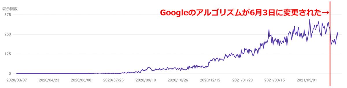 アルゴリズムの変更