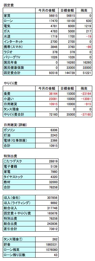 2016年1月の支出データの画像