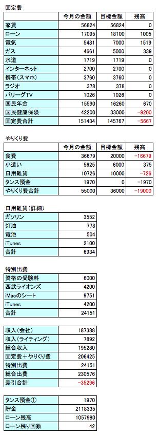 2016年2月の支出のデータ画像