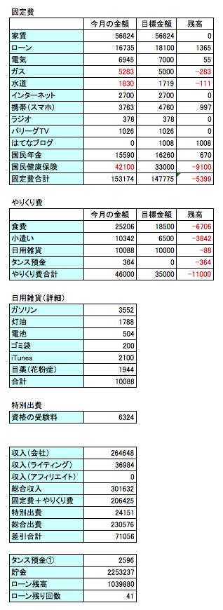 2016年3月の支出のデータ画像