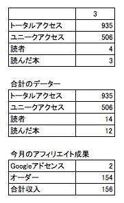 2016年3月のアフィリエイト収入のデータ画像