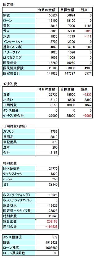 2016年5月の支出のデータ画像
