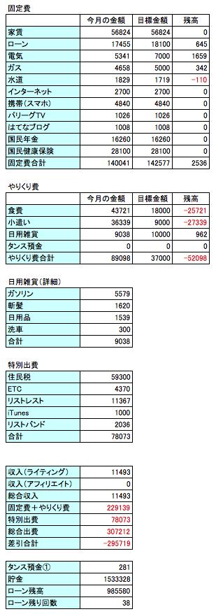 2016年6月の支出データの画像