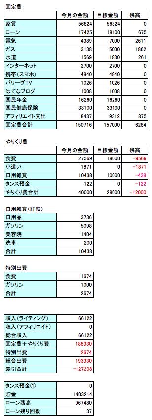 2016年7月の支出データの画像