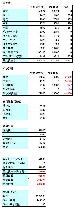 2016年8月の支出のデータ画像