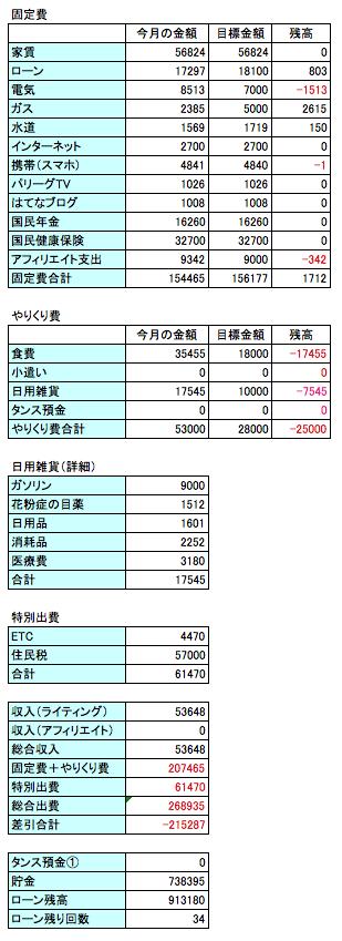 2016年10月の支出のデータ画像
