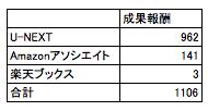 2016年10月のアフィリエイト報酬のデータ画像