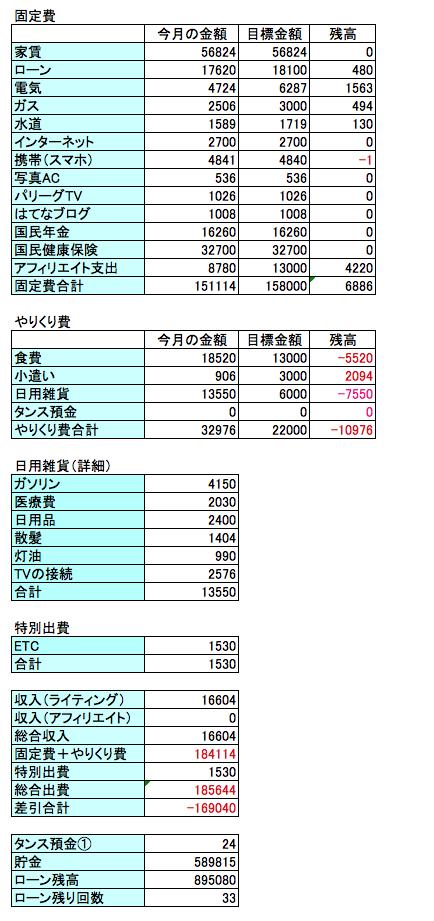 2016年11月の家計簿の終始結果