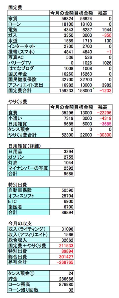 2016年12月の収支結果を表すデータ画像