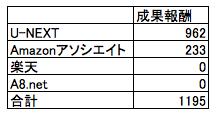 2016年12月のアフィリエイト報酬を集計したデータ