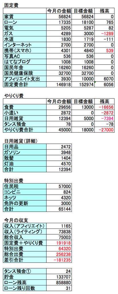 2017年1月の収支結果の画像
