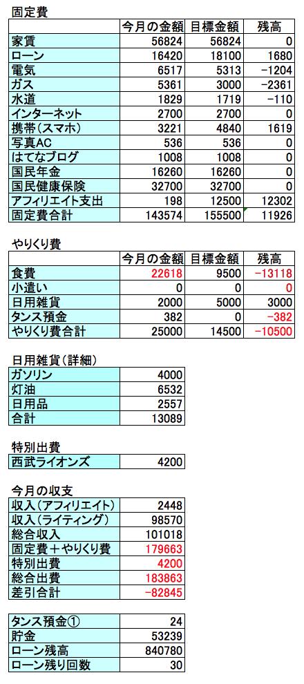 2017年2月の収支結果の画像