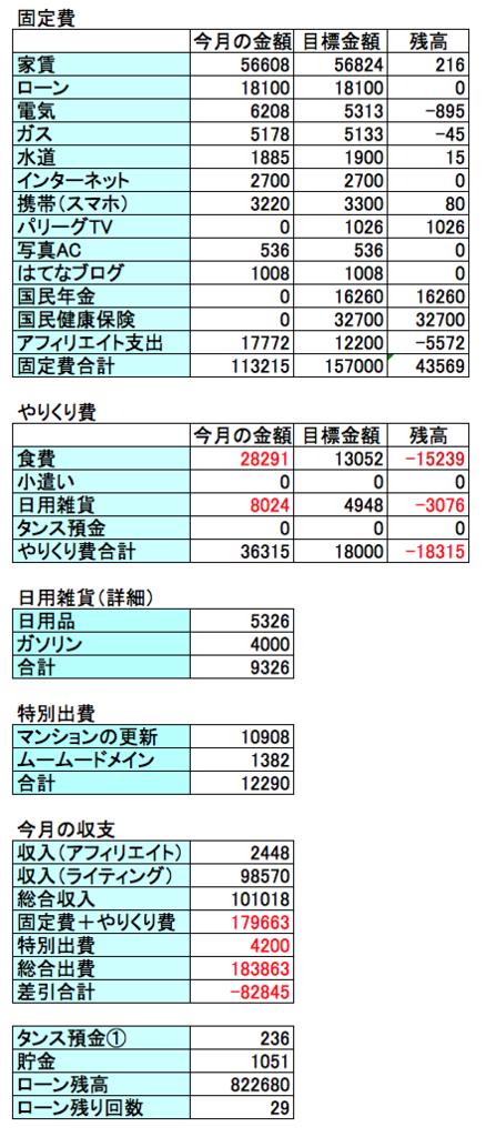2017年3月の収支結果の表画像