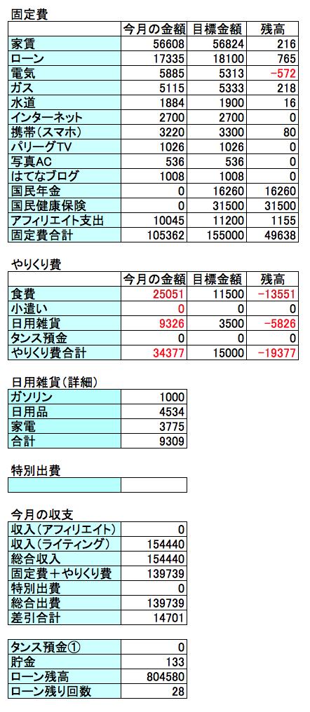 2017年4月の収支結果の表画像