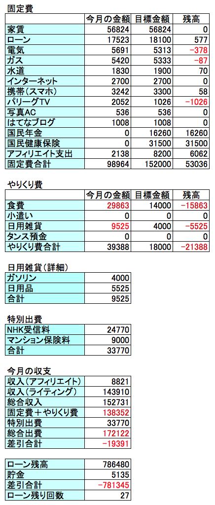 2017年5月の収支結果の表画像