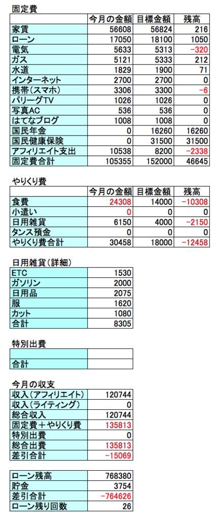 2017年6月の収支結果の表画像