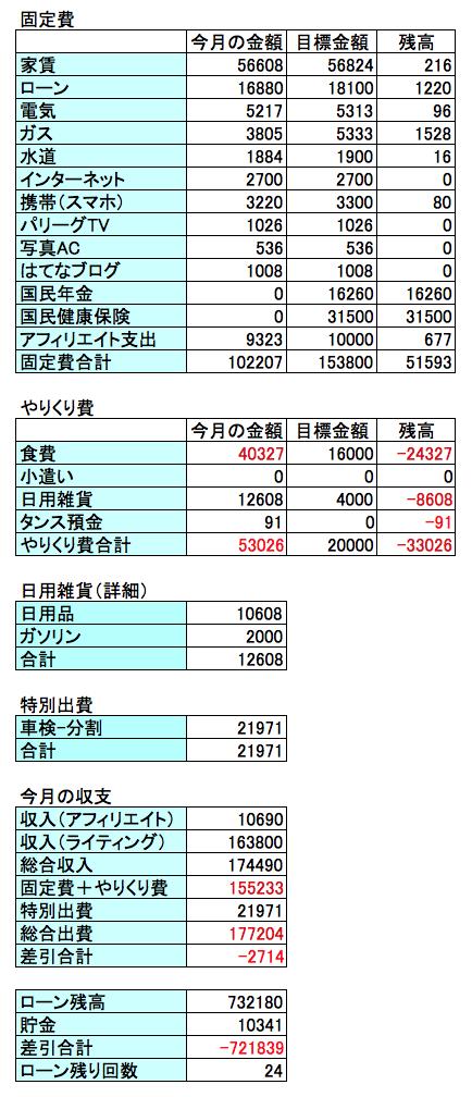 2017年8月の収支結果の画像