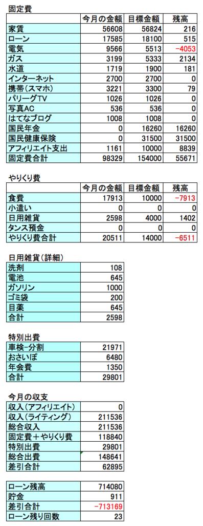 2017年9月の収支結果の画像
