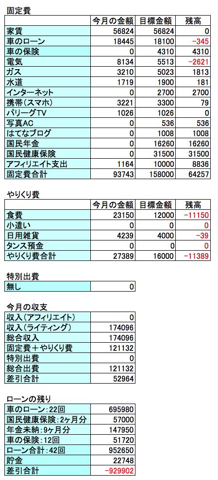 2017年10月の収支結果の画像