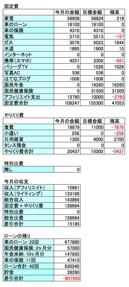 2017年11月の収支結果の画像