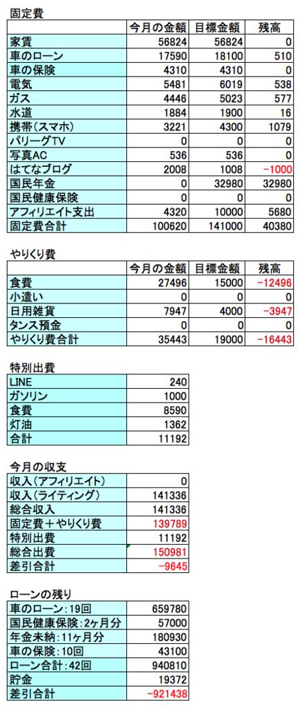 2017年12月の収支結果の画像