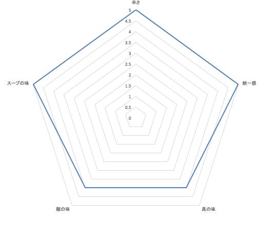 タンタンマーボーメンのグラフ画像