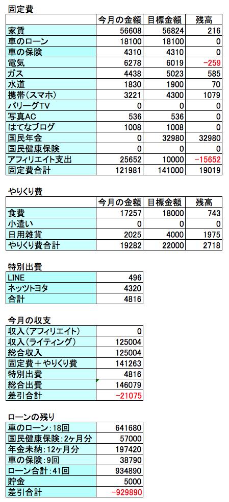 2018年1月の収支結果のグラフ画像