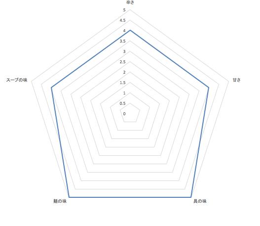 エビチリチーズの担々麺の感想グラフ