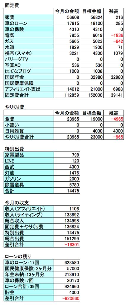 2018年2月の収支結果の表画像
